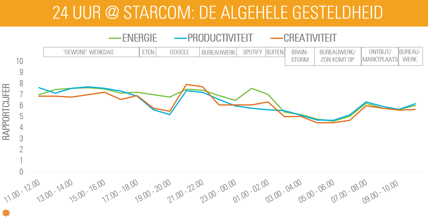 24 Hours @ Starcom data